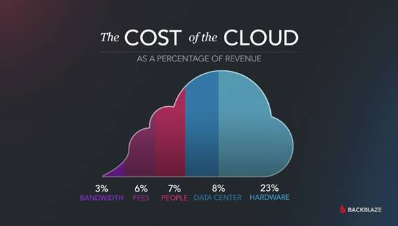 image008 1 - Cloud Storage: The Optimum Data Depository